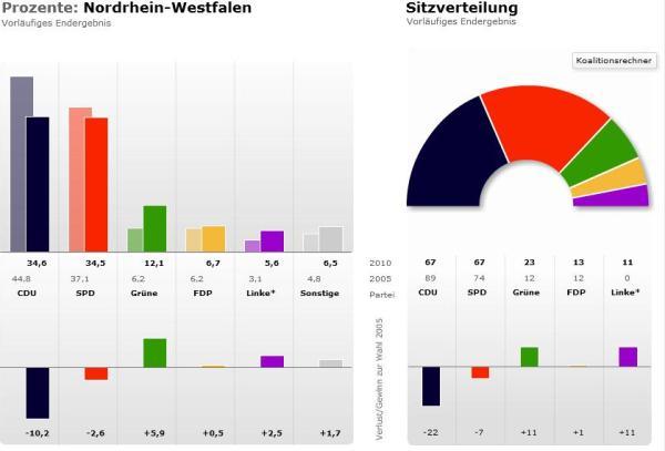 Résultats NRW