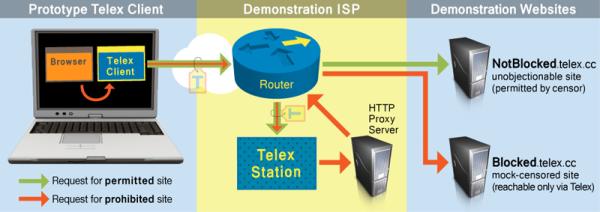 telex-prototype_800